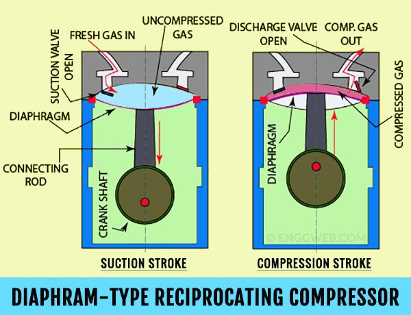 diaphragm-type reciprocating compressor