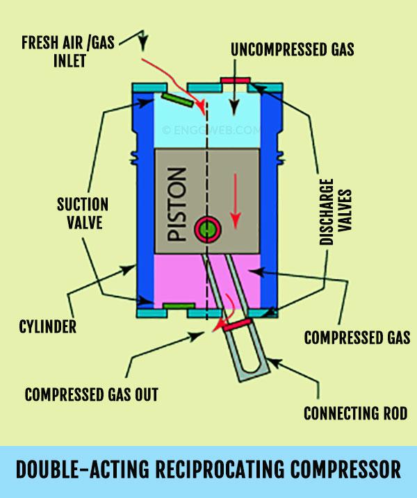 double-acting reciprocating compressor