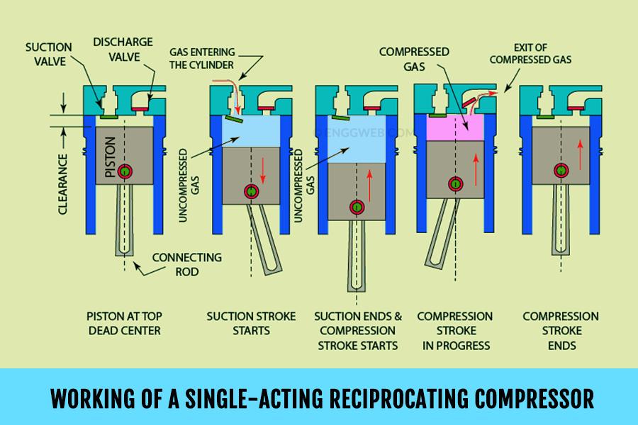 How Reciprocating Compressor works